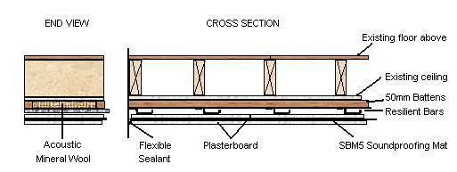 cross section of a timber suspended soundproofed ceiling