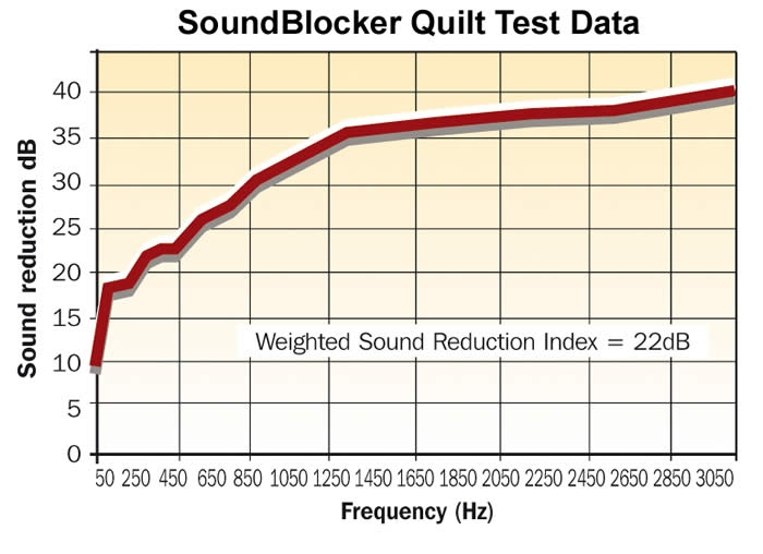 SoundBlocker Quilt Test Data