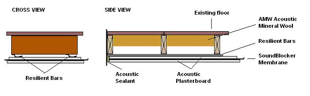 cross section of soundproofed ceiling